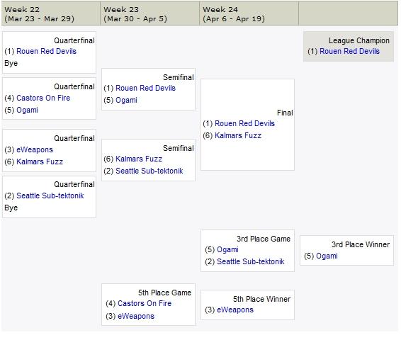La Fantasy League Yahoo : comment ça marche ? Playoffs